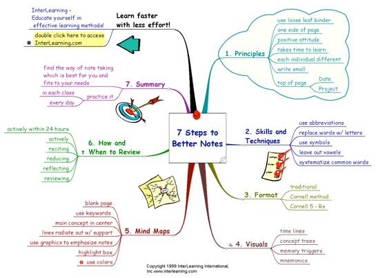 Mindmap 080816 Learning Personalized