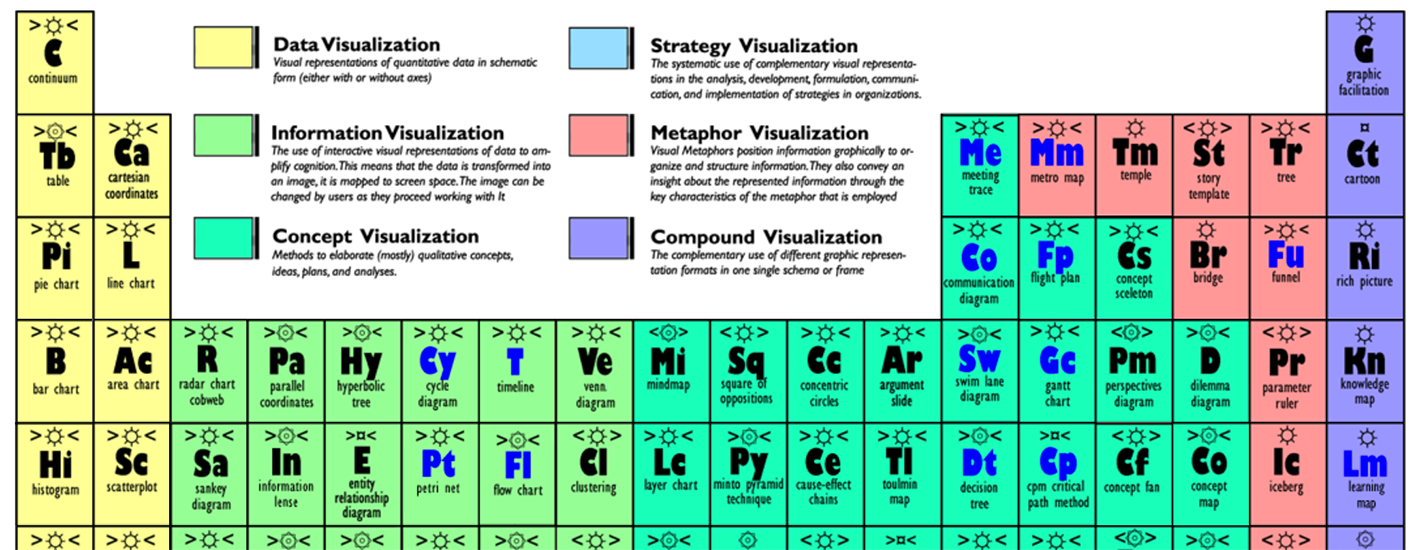 A periodic table of visualization methods learning personalized ccuart