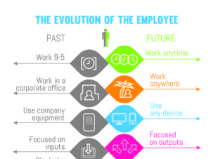 The_evolution_of_the_employee