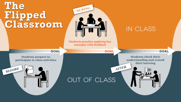 flipped classroom benefits
