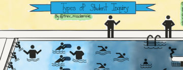 Types of Student Inquiry