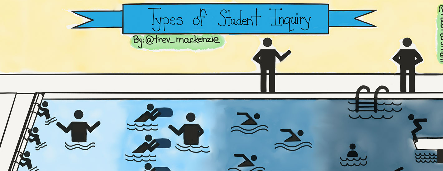 Personalized Learning Using the Types of Student Inquiry