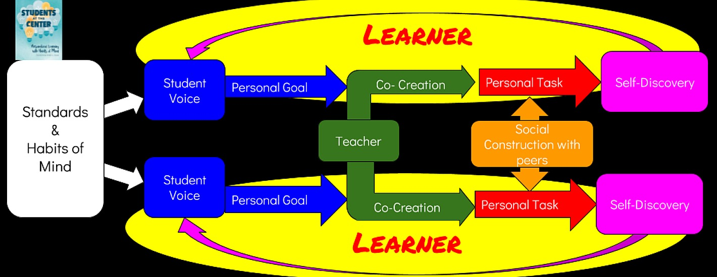 Personalized Learning Tasks and Roles