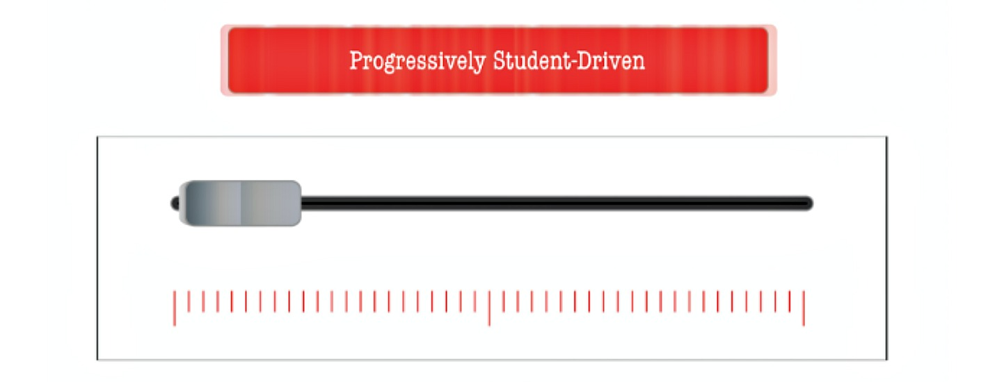 What Progressively Student Driven Means in Personalized Learning - Learning Personalized